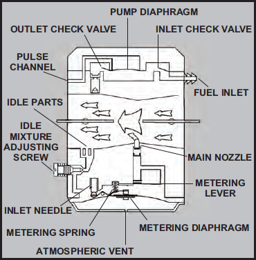 Walbro / Tillotson Carburetor Troubleshooting