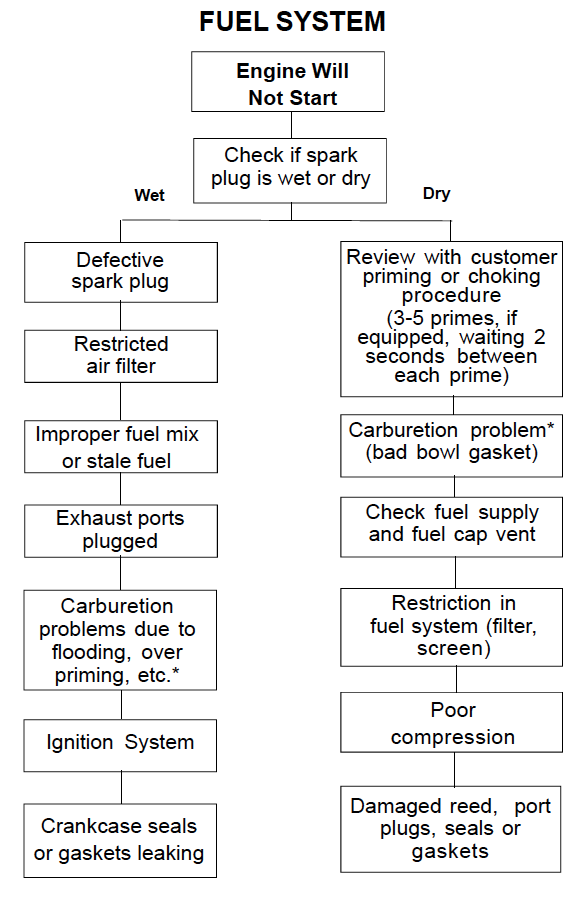 Two Cycle Troubleshooting Chart