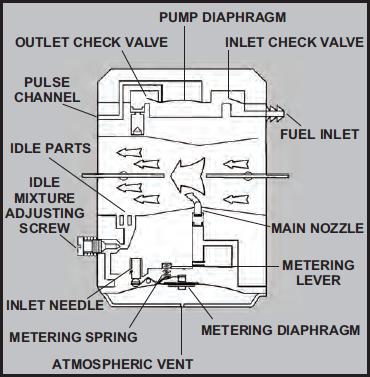 Walbro / Tillotson Carburetor Troubleshooting